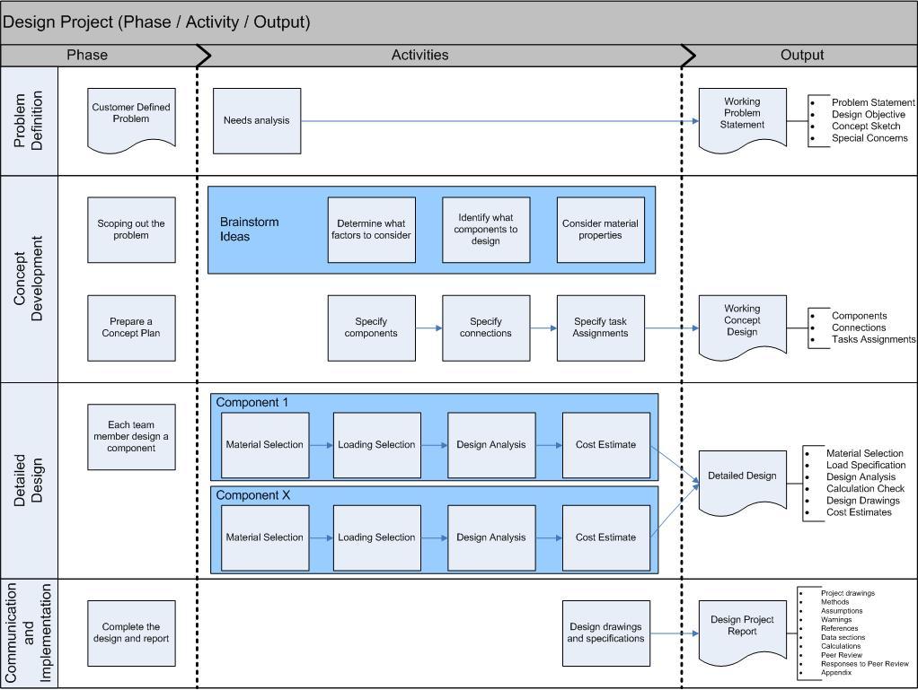 Design Project Flowchart